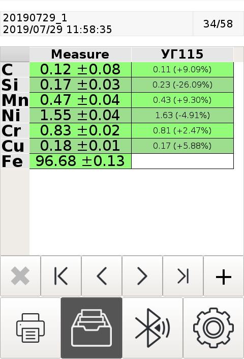 Результат измерения ГСО образца УГ115 на анализаторе ЛИС-01