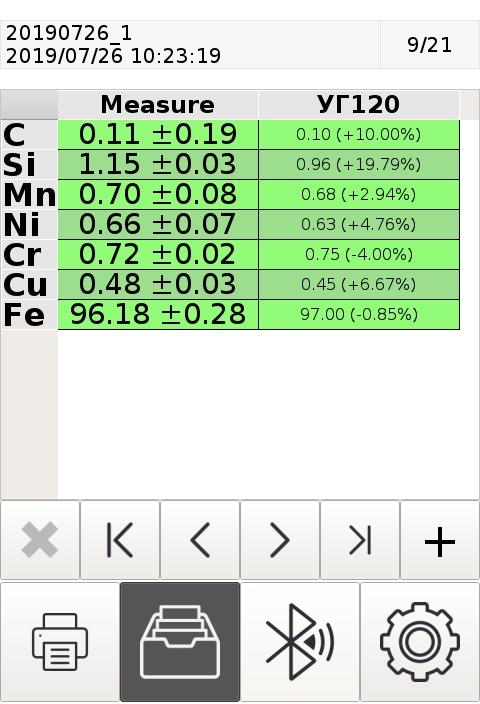 Результат измерения ГСО образца УГ120  на анализаторе ЛИС-01