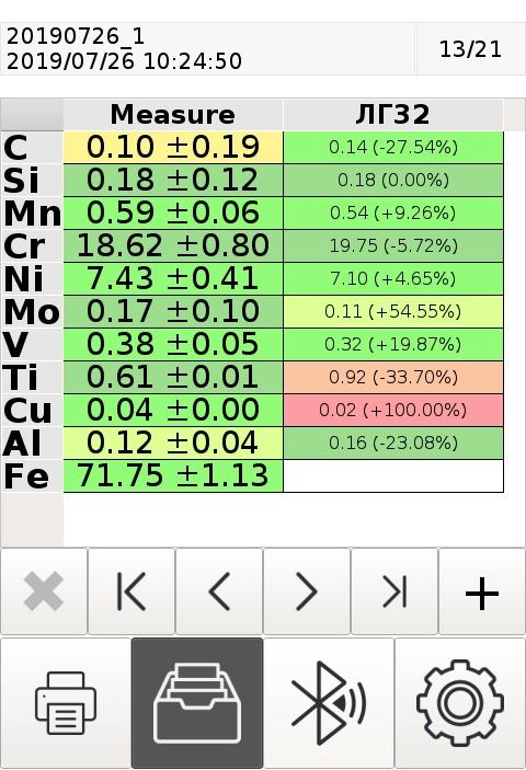Результат измерения ГСО образца ЛГ32 на анализаторе ЛИС-01