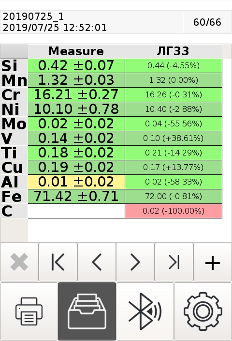 Результат измерения ГСО образца ЛГ33 на анализаторе ЛИС-01